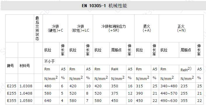 EN 10305-1 机械性能.jpg