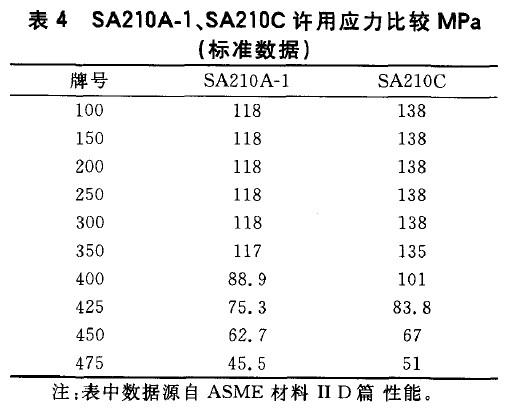 SA210A-1、SA210C许用应力比较MPa(标准数据)