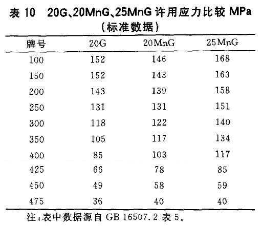 20G、20MnG、25MnG许用应力比较MPa(标准数据)